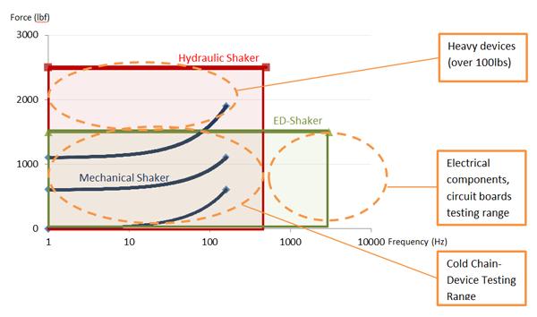 Hogyan működik_ED-shaker - elektro-dinamikai